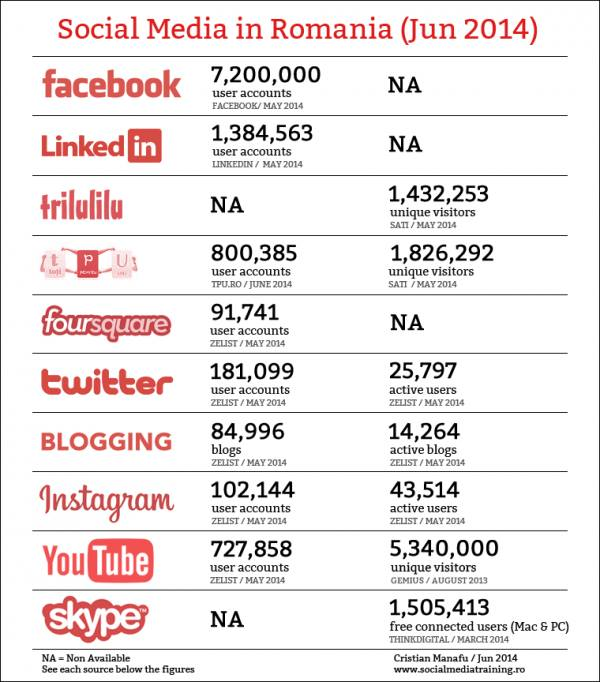 social-media-romania-iuni-2014
